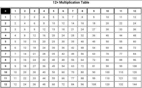 Multiplication Table Back to the Basics Pinterest - multiplication table