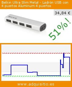 Belkin Ultra Slim Metal - Ladrón USB con 4 puertos Aluminum 4 puertos (Accesorio). Baja 51%! Precio actual 34,84 €, el precio anterior fue de 71,70 €. http://www.adquisitio.es/belkin/ultra-slim-metal-ladr%C3%B3n-1
