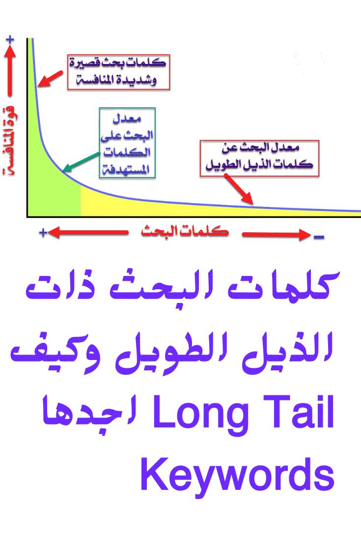 كلمات البحث ذات الذيل الطويل وكيف اجدها Long Tail Keywords Math Gaj Long Tail