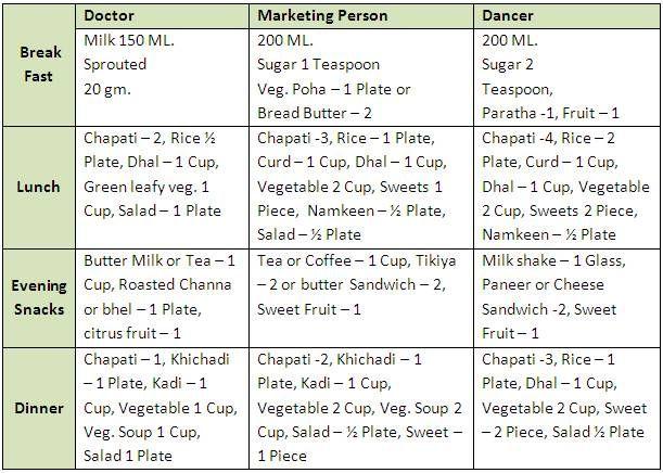 Diabetes diet chart also health tips box pinterest rh