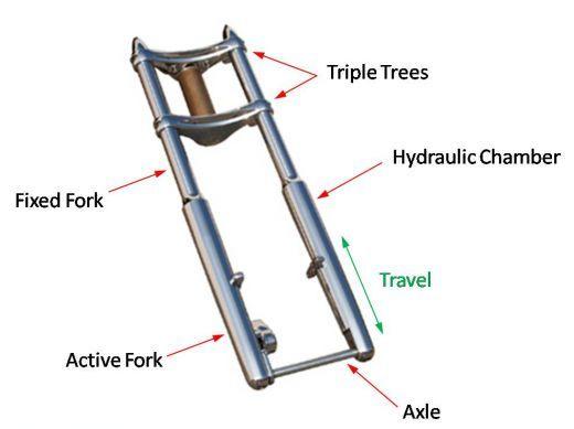 motorcycle front ends workshop bikes motorcycle, bikeconventional tube fork diagram