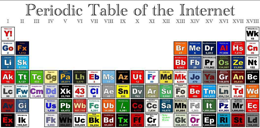 Periodic Table Of Pokemon The perodic table - the world of chemistry - fresh merck periodic table app