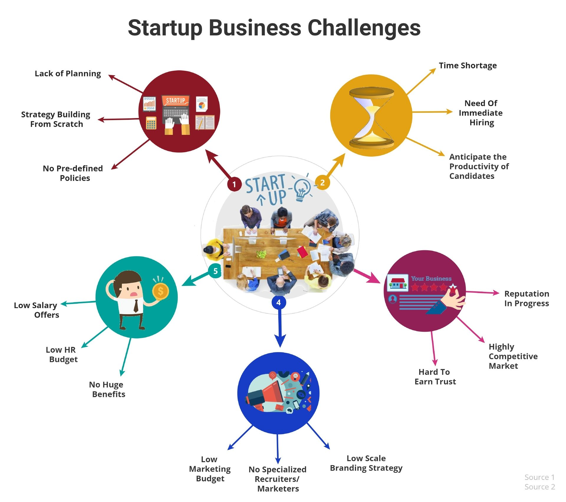 Startup Business Has To Face Many Challenges Regarding Hr There