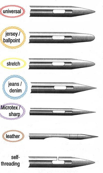Material-Types, Sewing Machine Needle Tutorial, and Quick Color Guide to figuring out which needles are best for the fabric that you are using.