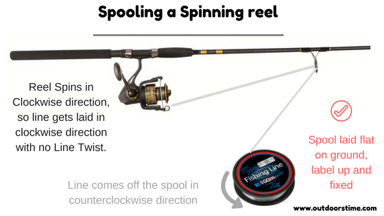 Pin On Fishing Howto