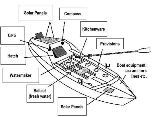 Ocean Rowboat | Rowing Adventure  Rowing, Diagram en Ocean