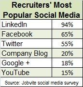 Social recruitment: 94% use LinkedIn.
