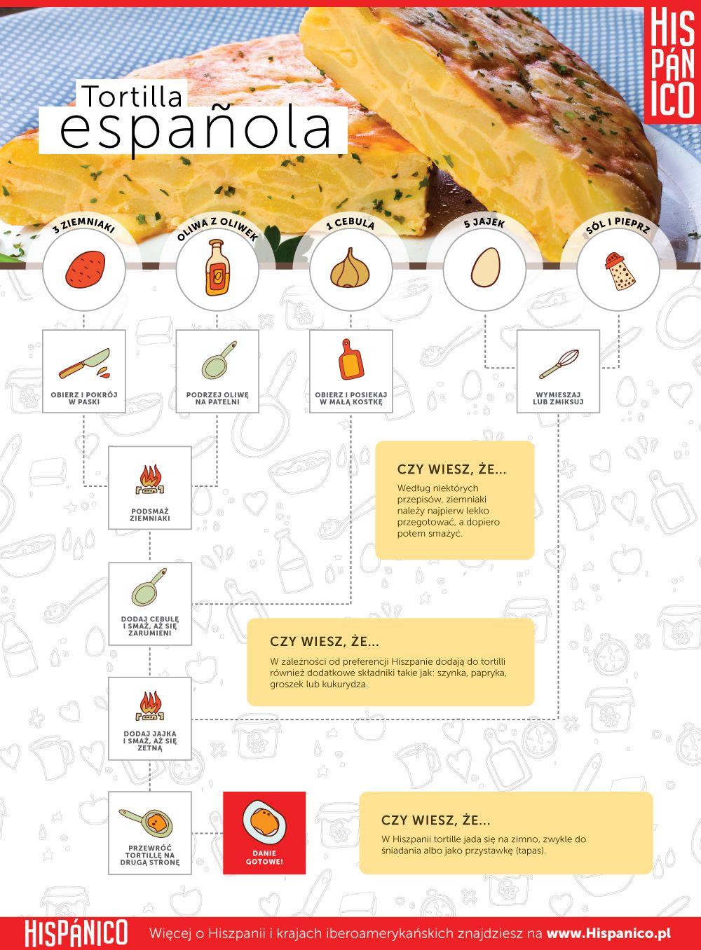 Przepis Na Hiszpanska Tortille W Formie Infografiki Hispanico Pl Hiszpania Hiszpanski Tortilla Espanola Tortillaespanola Infografika Map