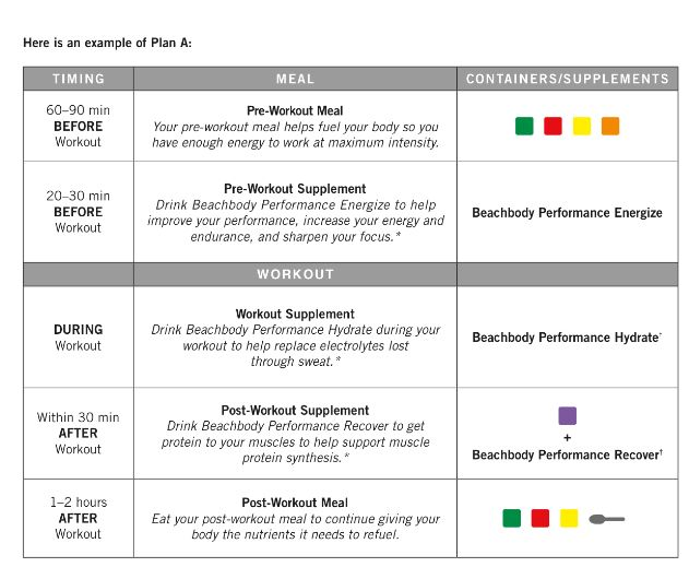 A Little Obsessed Nutrition Workout Block Example for Plans A, B and
