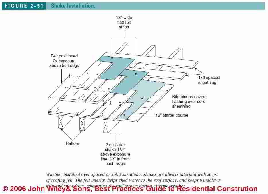 50 Ice And Water Shield Installation Diagram Xe1f