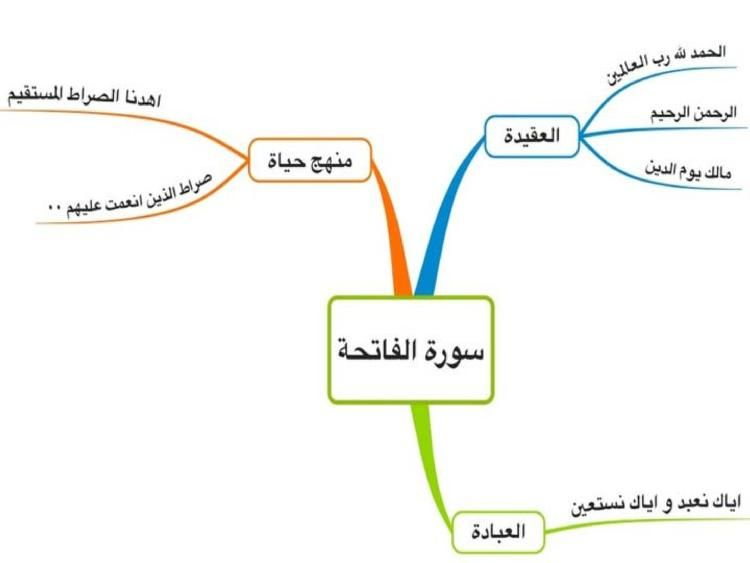 Quran Mind Maps Free Download Borrow And Streaming Internet Archive Mind Map Quran Quran Book