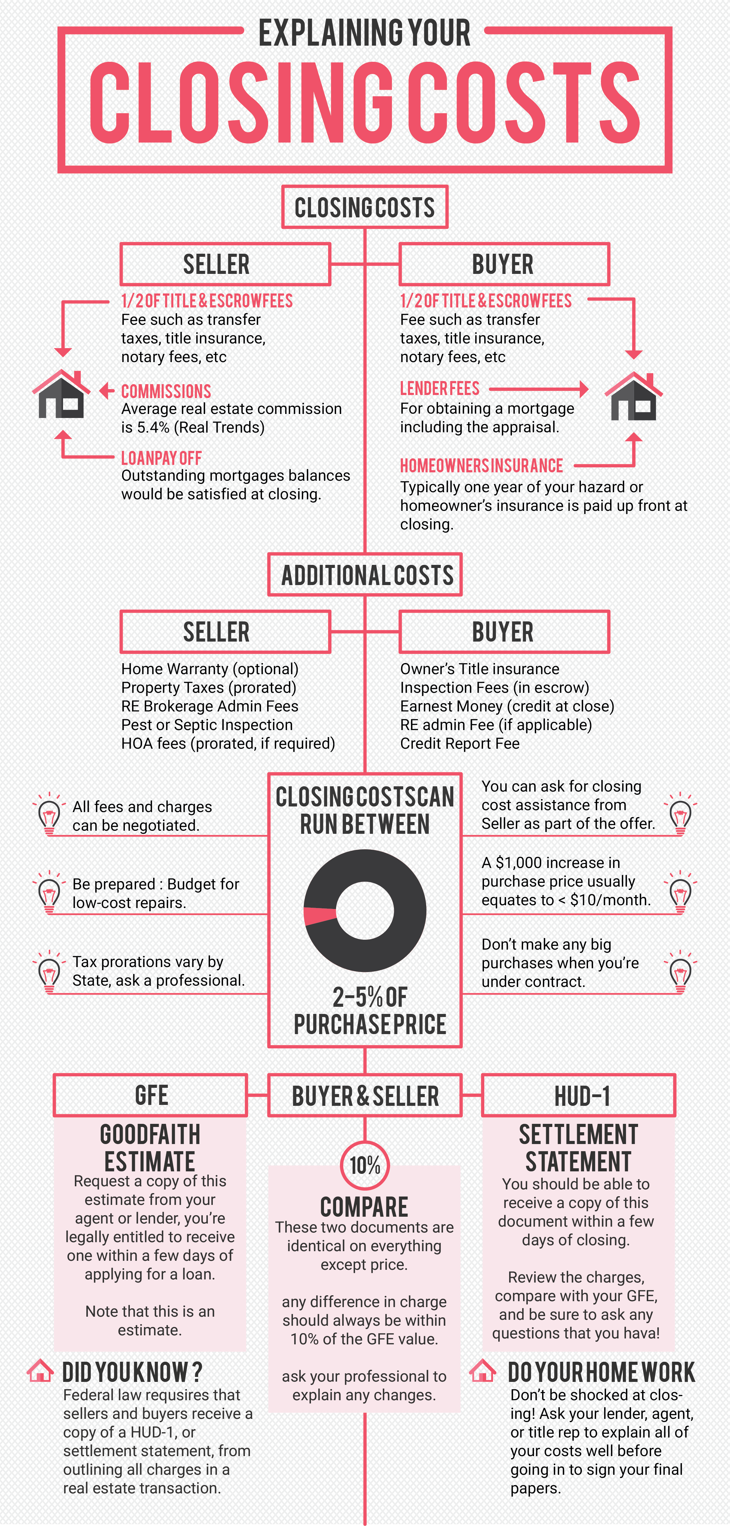 Buyers Don T Be Surprised By Closing Cost Closing Costs Keller Williams Realty Marketing Real Estate Infographic