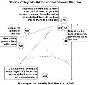Resultado De Imagen De Volleyball Perimeter Defense Coaching Volleyball Volleyball Training Volleyball Team Pictures