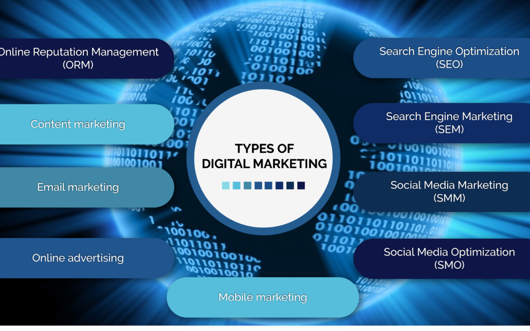 Digital marketing skills are critical not only to those actually working in the field but also to entrepreneurs. Types of Digital Marketing   Digital marketing, Marketing ...