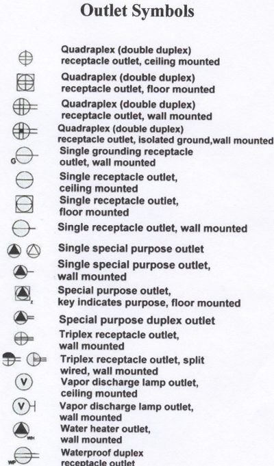 Blueprint symbols electrical upgrade pinterest electrical understanding electrical schematic symbols in home electrical wiring malvernweather