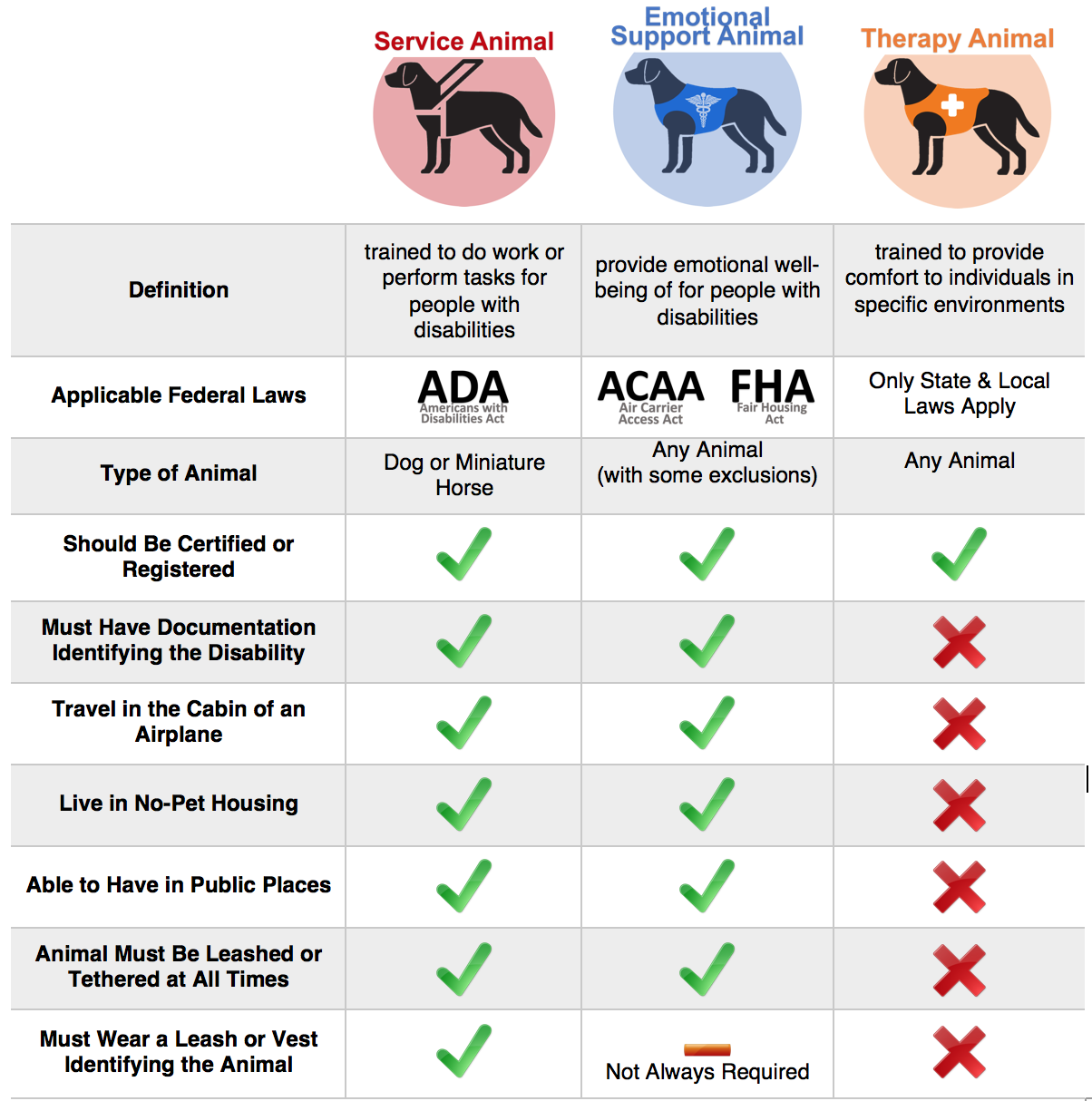 Emotional Support Animals Information For Landlords Emotional Support Animal Therapy Dogs Therapy Dog Training