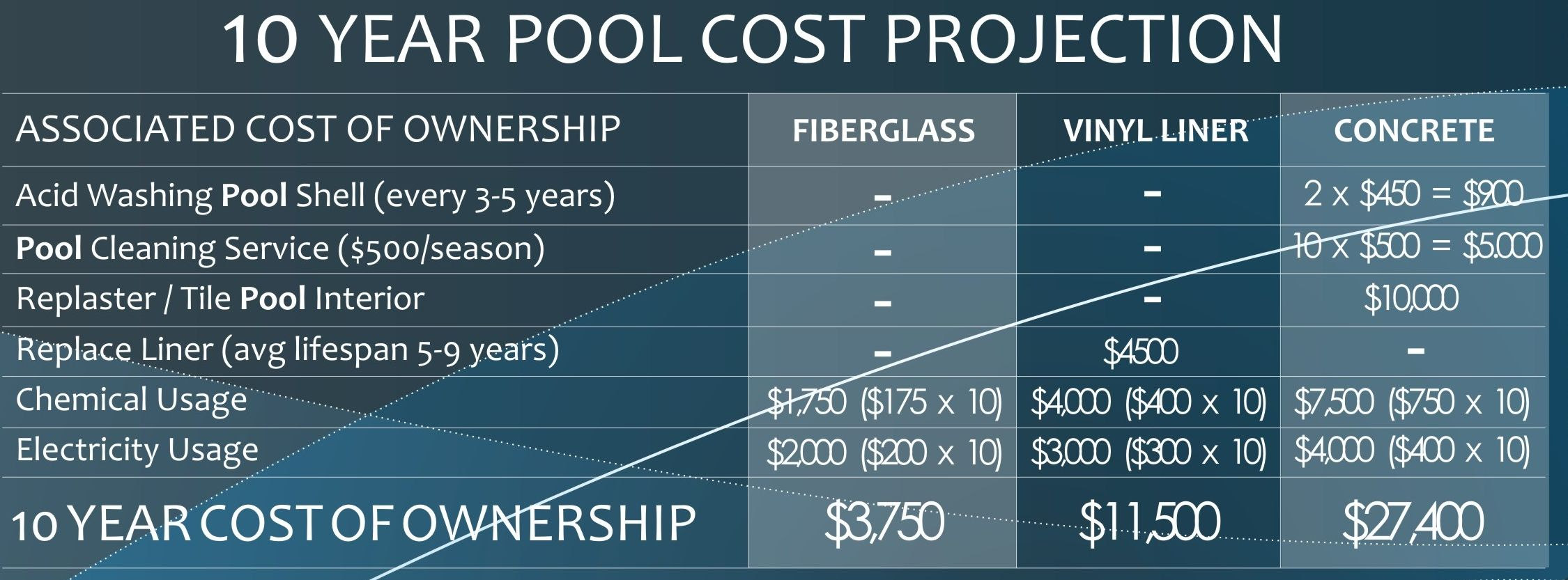 Fiberglass pool vs concrete pool vs vinyl liner pool Fibreglass pools vs concrete pools