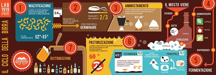 #infografica #birra Lab1919