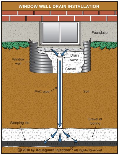 Drainage in window wells. http://forums.redflagdeals.com/how-does-basement-window-well-drain-1211575/