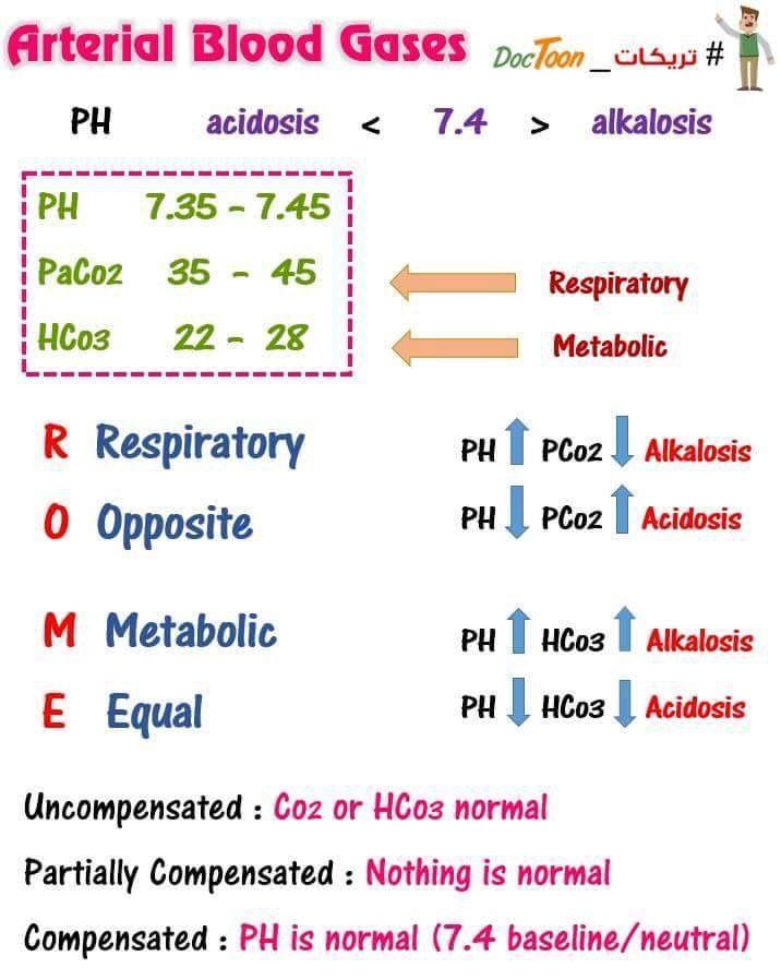 ABG interpretation, easy! | I ❤ | Pinterest | Medicina ...