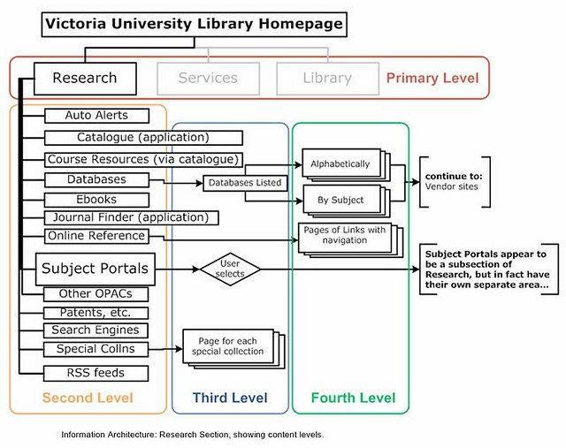 Complete BeginnerS Guide To Information Architecture