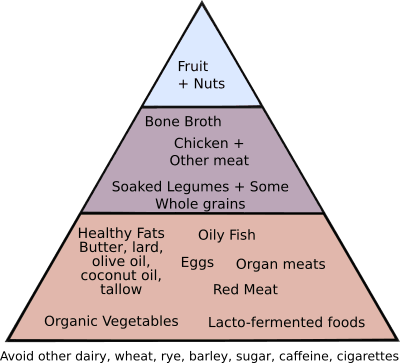 Are You Struggling With Infertility Pcos Or Endometriosis Here Is A Natural Fertility Diet That Can Help Fertility Diet What Causes High Cholesterol Tlc Diet