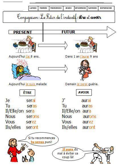 Etre Et Avoir Au Futur Simple Frans Leren Franse Taal Taal