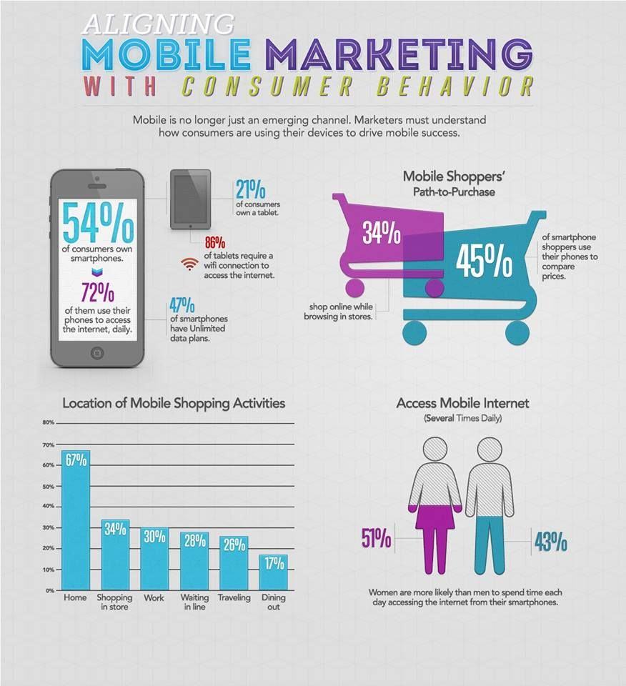Learn how mobile marketing effects consumer behaviour