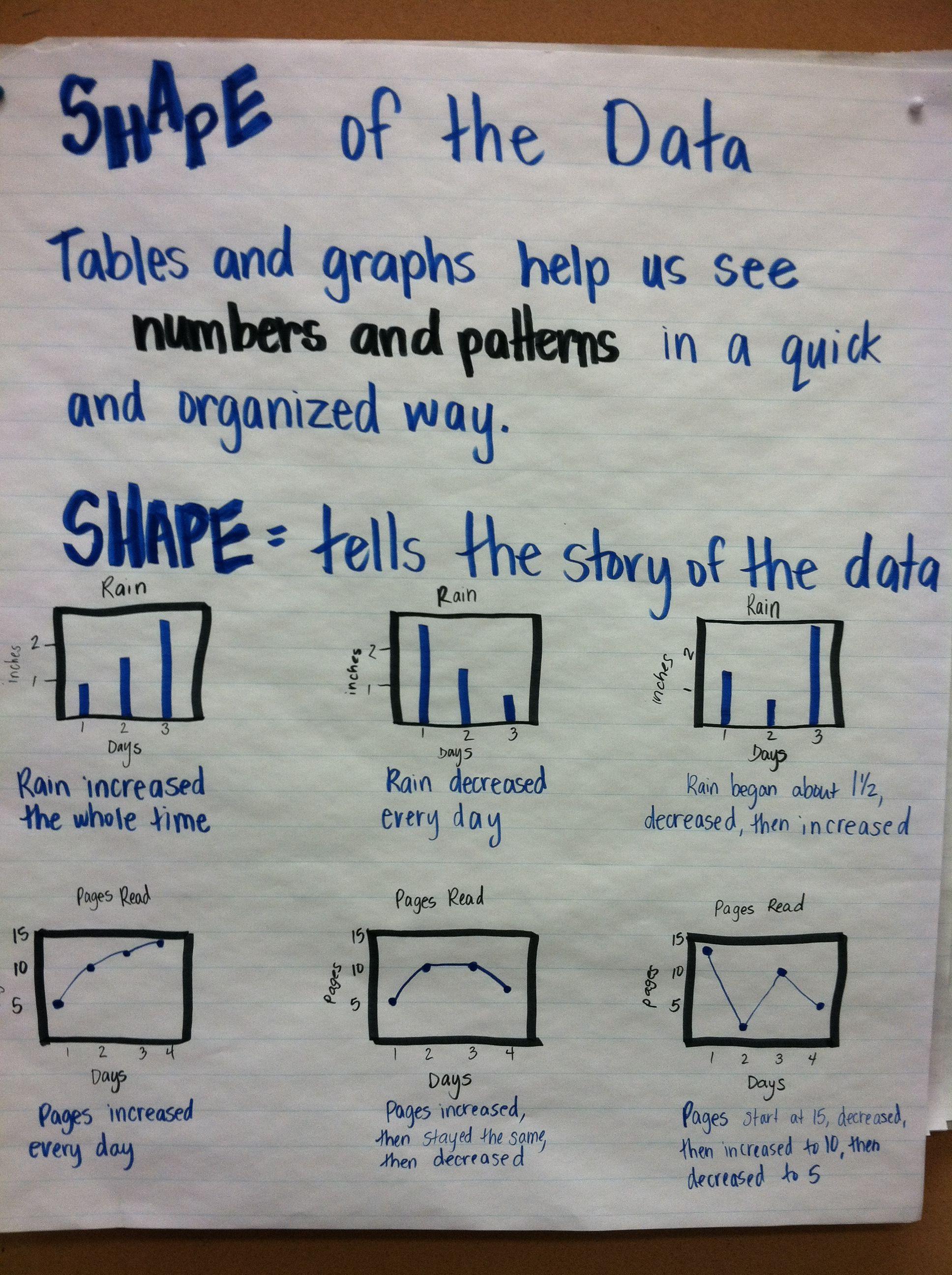 Shape Of The Data Math Chart Math Charts Math Anchor Charts Interactive Student Notebooks [ 2592 x 1936 Pixel ]