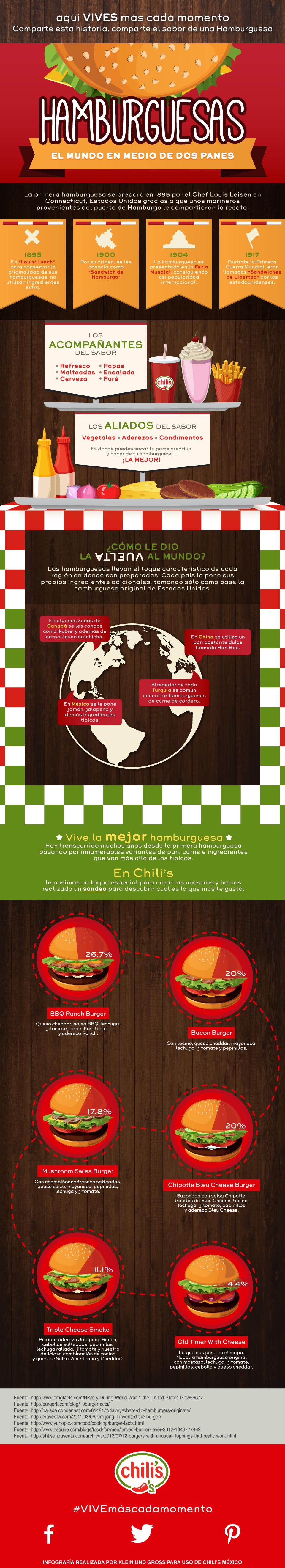 Chili's México | Infografía | Hamburguesas | Costillas al horno