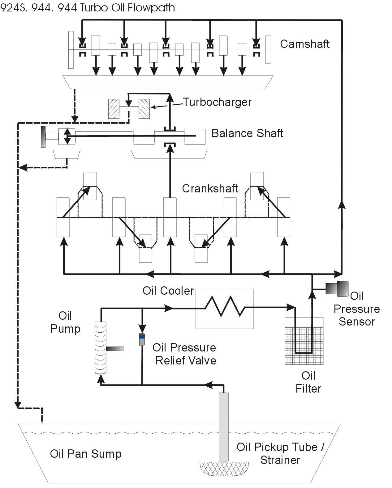 hight resolution of oil flow diagram 944 porsche porsche 944 cars car engine oil flow diagram