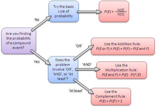 Probability Rules Flowchart | Maths - Probability + Statistics