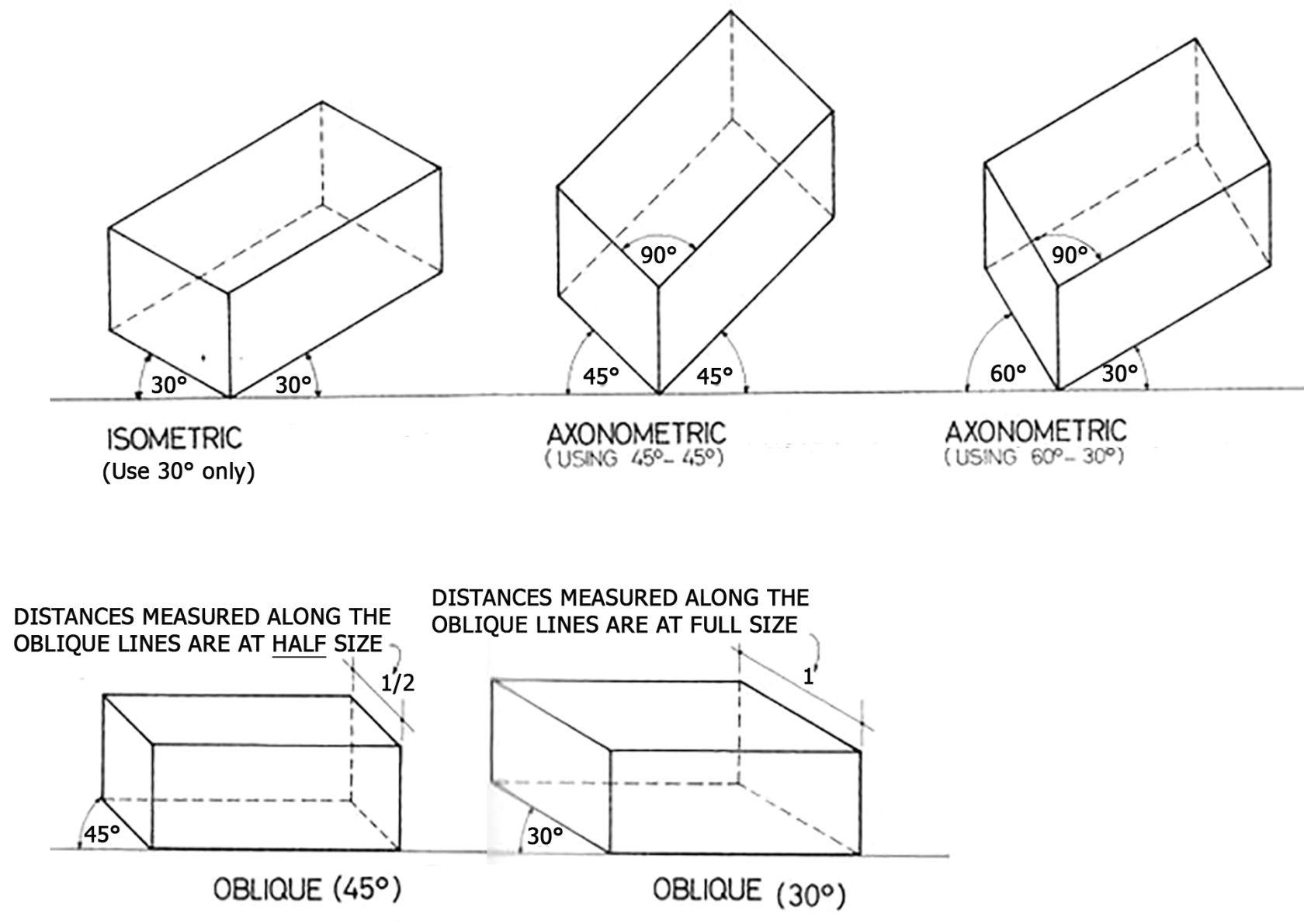 Axonometric Vs Isometric Projection