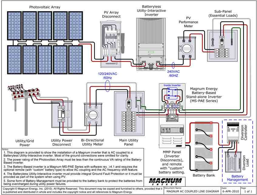Magnum Micro-grid AC Coupling Diagram | Off grid power | Solar ... on
