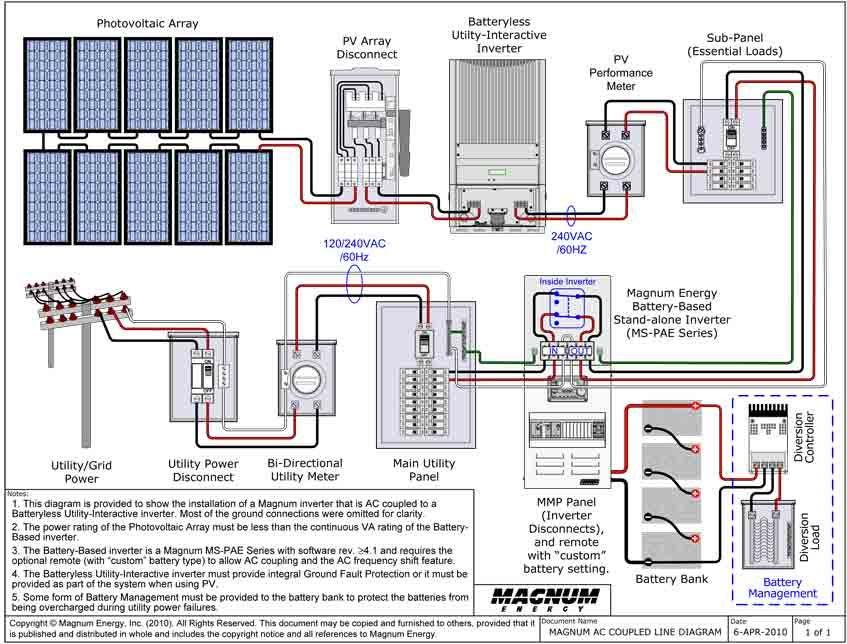 grid tie solar system wiring diagram  basic guide wiring