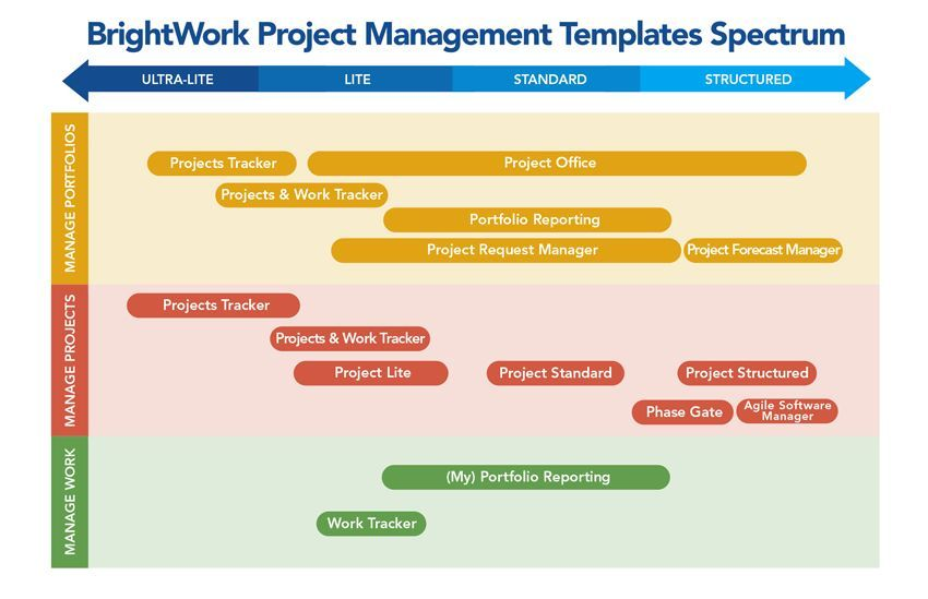 SharePoint Templates for Project and Portfolio Management - spreadsheet for project management