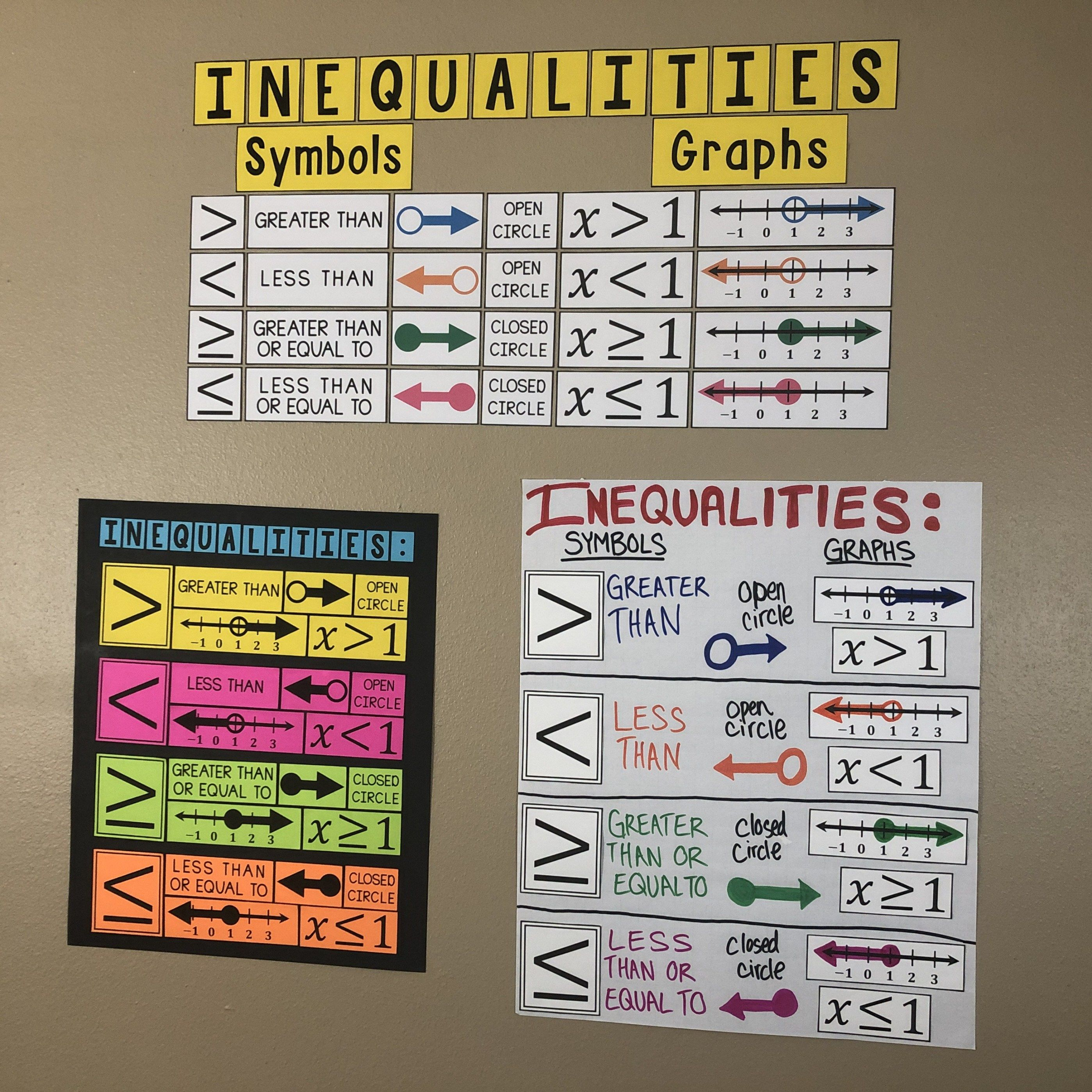Graphing Inequalities Poster Graphing Inequalities Math Poster Math Resources