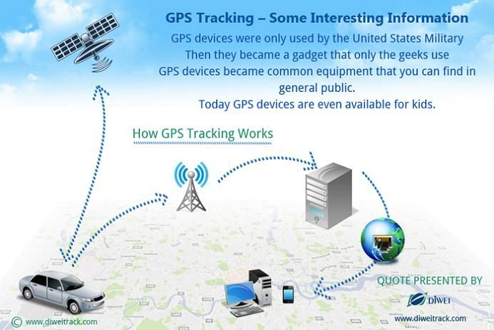 A Cheap Gpstracker For Car Can Be Used To Track The Exact Location Of The