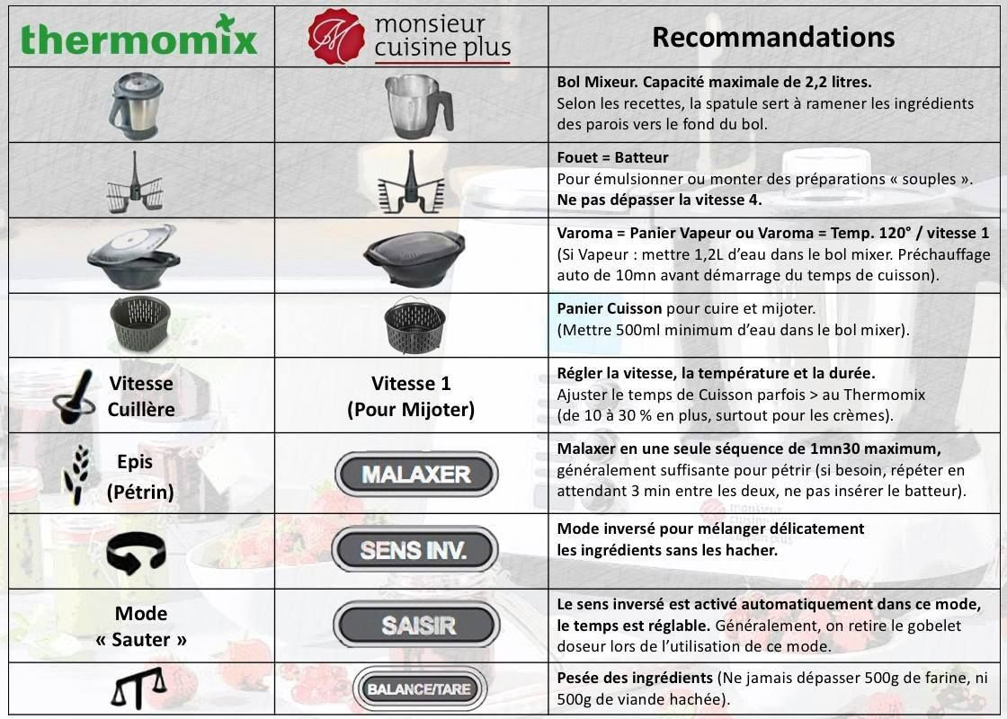 equivalence thermomix monsieur cuisine