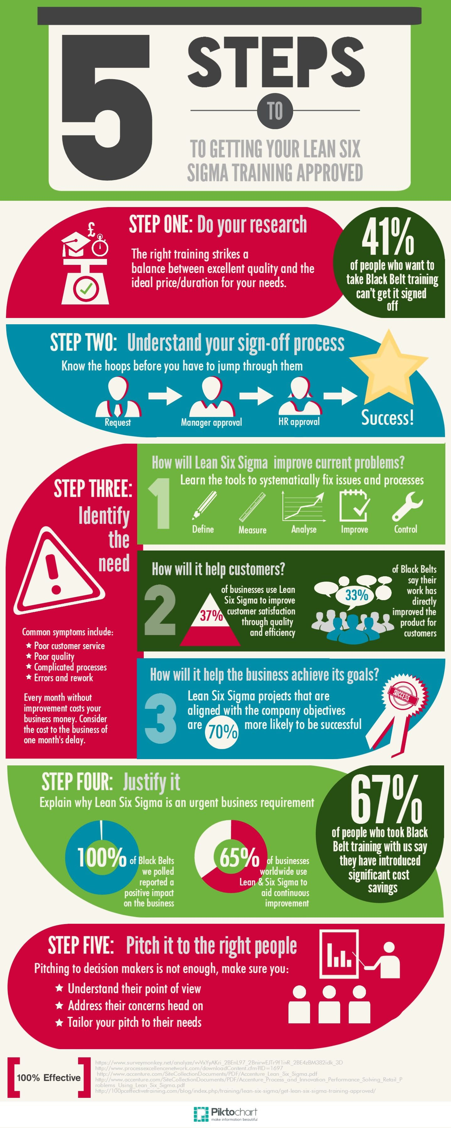 In Our New Infographic We Explore The Five Steps You Need To Take