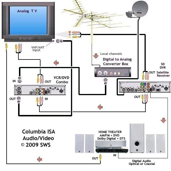 r u00e9sultats de recherche d images pour  u00ab schema cable how to wire for cable tv wiring for cable tv with 4 tv's