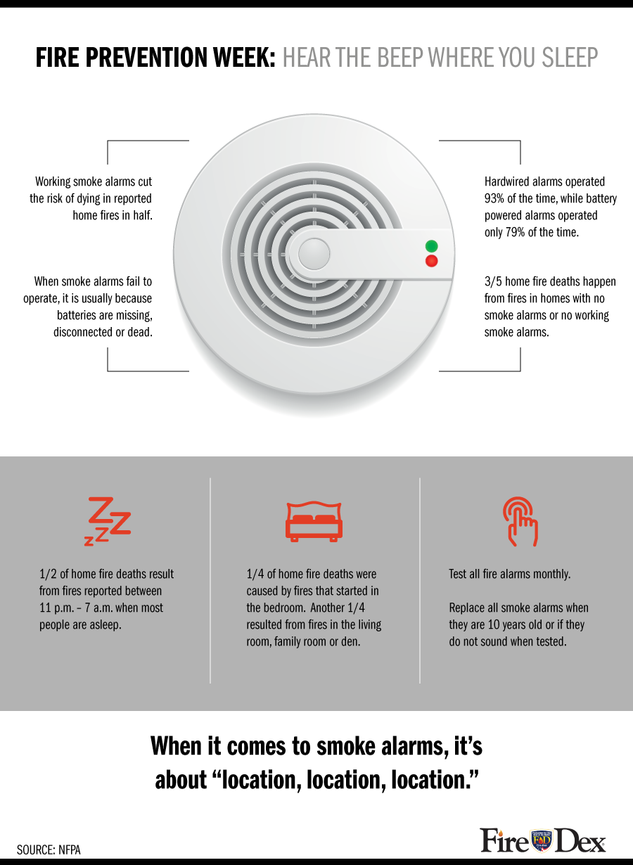 Fire Prevention Week [Infographic Fire prevention, Fire