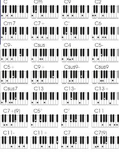Tabla Completa De Acordes Para Teclado O Piano Piano Acordes Musicales Teclados Musicales