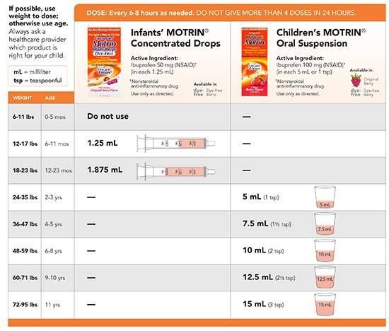 Image result for infant dosing ibuprofen Baby charts Baby