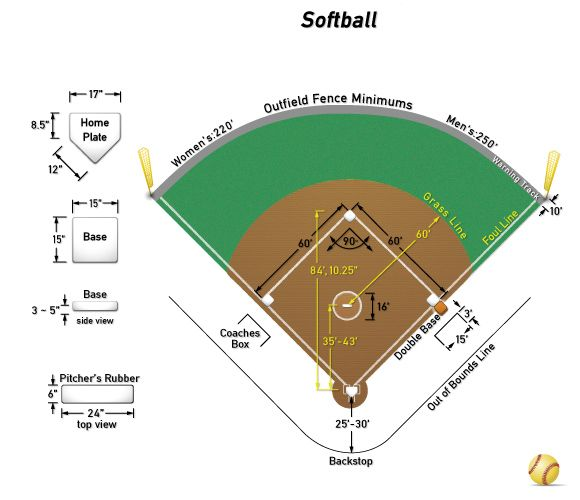 Softball Field Dimensions Isport Com The Playing Field