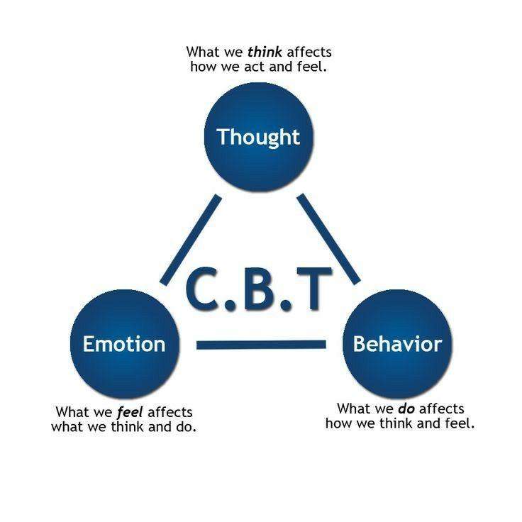 תוצאת תמונה עבור cbt therapy