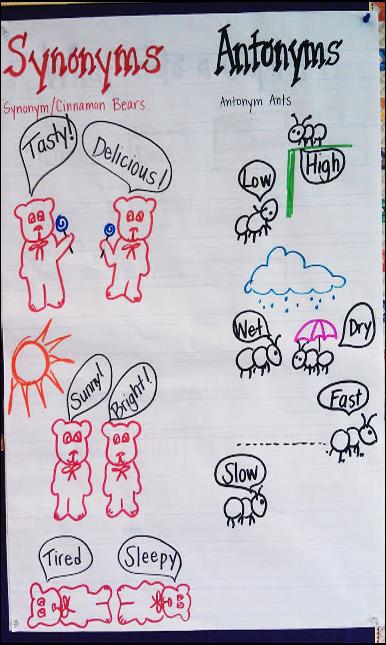 Synonym And Antonym Anchor Chart Teaching Upper Elementary