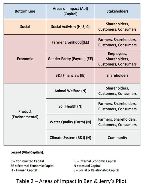 CSR Metrics are Changing Ben \ Jerryu0027s Pilots the MultiCapital - scorecard template