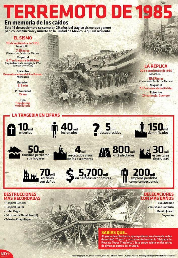 45 Ideas De Terremoto Terremoto Desastres Naturales Mochila De Emergencia