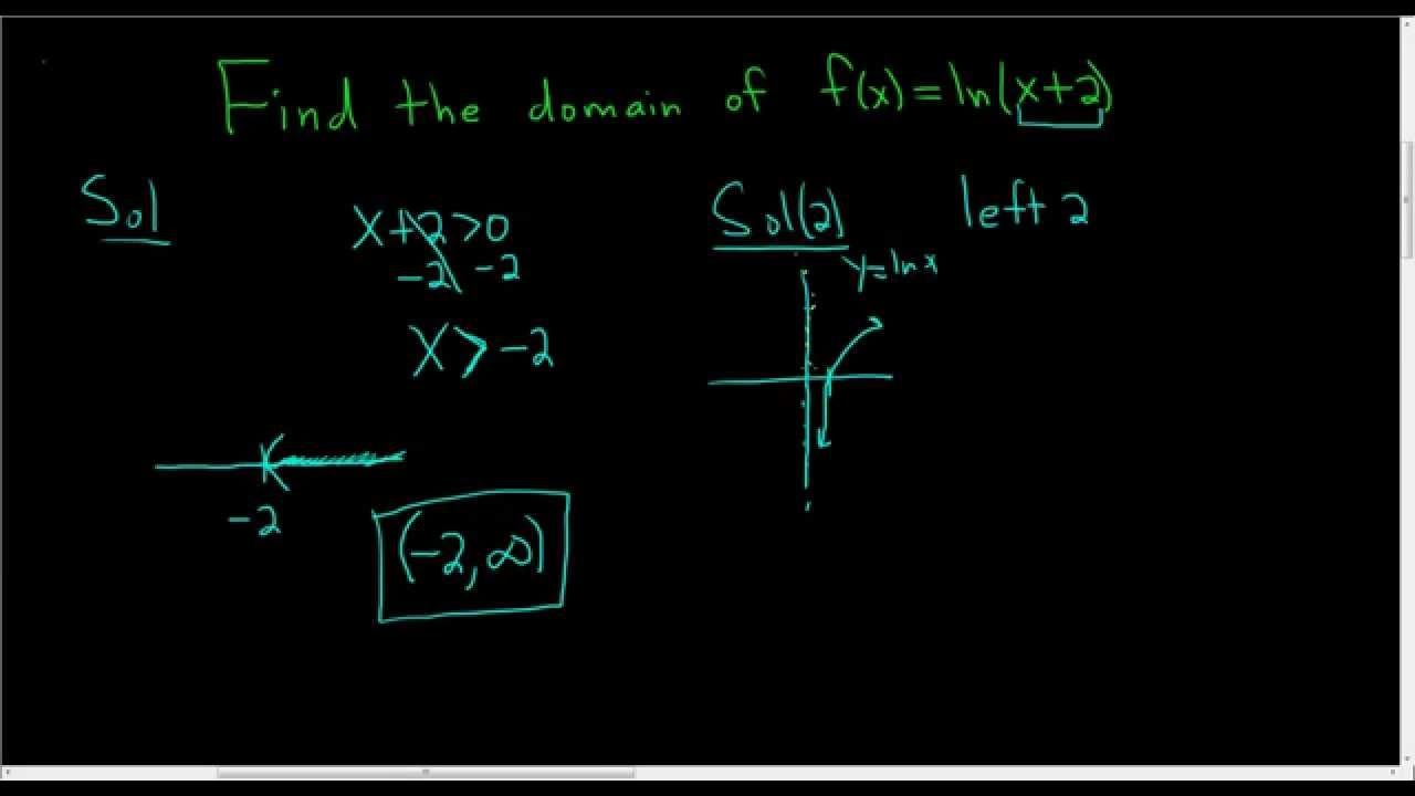 Domain Of Natural Logarithm Function F X Ln X 2